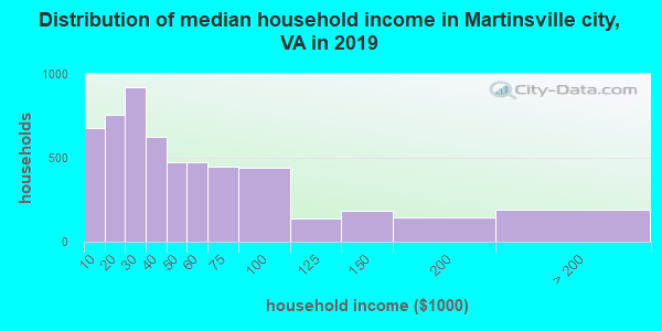 Martinsville city household income distribution in 2009