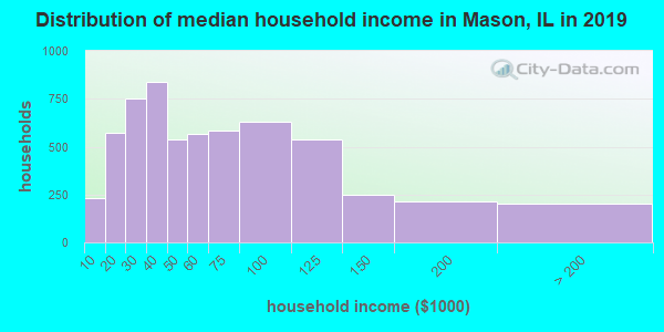 Mason County household income distribution in 2009