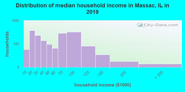 Massac County household income distribution in 2009