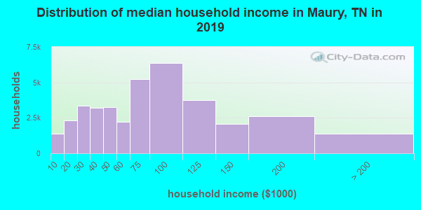 Distribution of median household income in Maury, TN in 2017