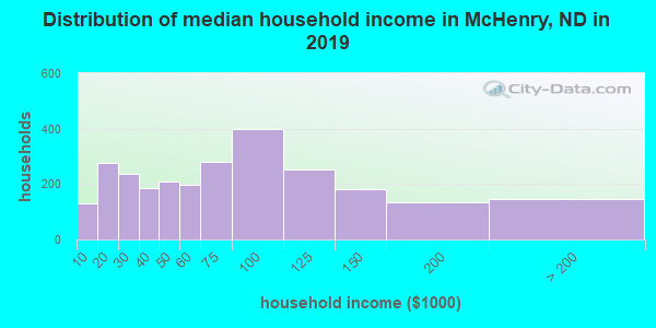 McHenry County household income distribution in 2009