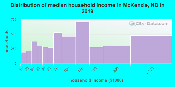 McKenzie County household income distribution in 2009