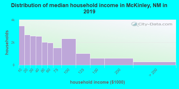 McKinley County household income distribution in 2009