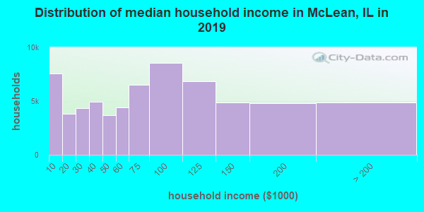 Distribution of median household income in McLean, IL in 2019