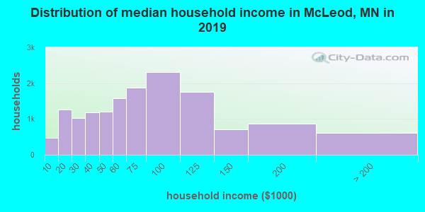 McLeod County household income distribution in 2009