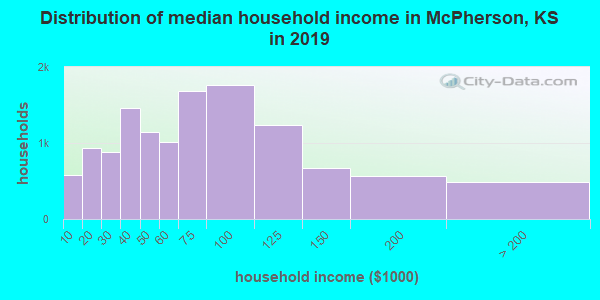 McPherson County household income distribution in 2009