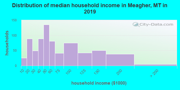 Meagher County household income distribution in 2009