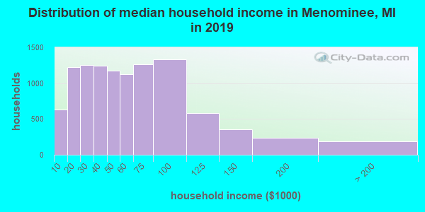 Menominee County household income distribution in 2009
