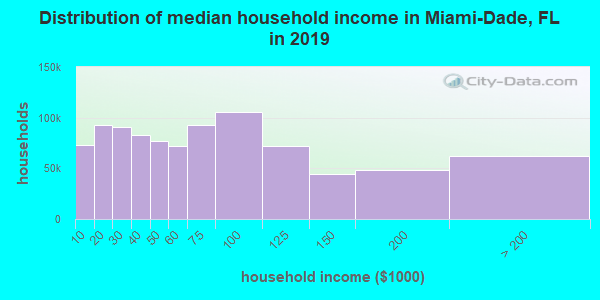 Miami-Dade County household income distribution in 2009