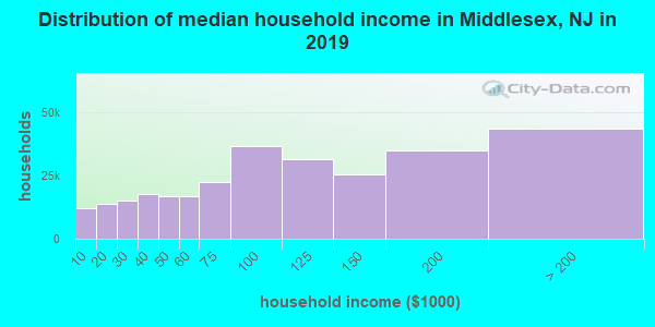 Distribution of median household income in Middlesex, NJ in 2019