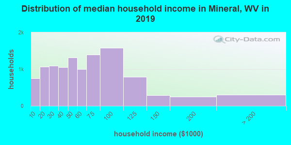 Mineral County household income distribution in 2009