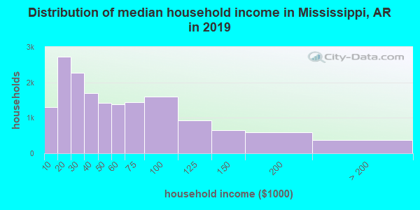 Mississippi County household income distribution in 2009