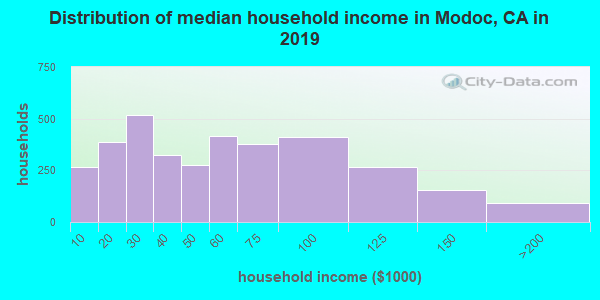 Distribution of median household income in Modoc, CA in 2019