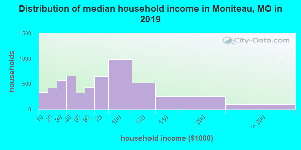Moniteau County household income distribution in 2009