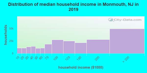 Monmouth County household income distribution in 2009