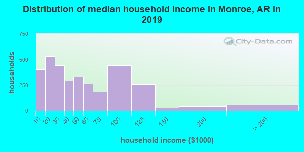 Monroe County household income distribution in 2009