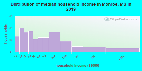 Distribution of median household income in Monroe, MS in 2017