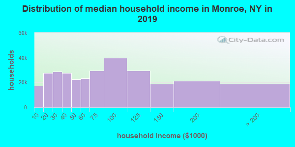 Distribution of median household income in Monroe, NY in 2017