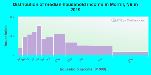 Morrill County household income distribution in 2009
