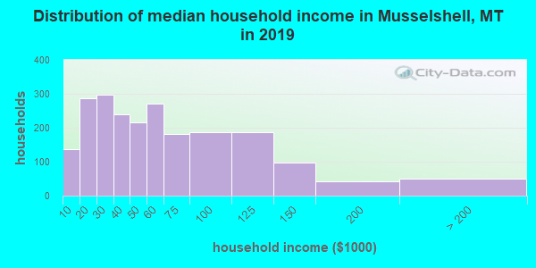 Musselshell County household income distribution in 2009