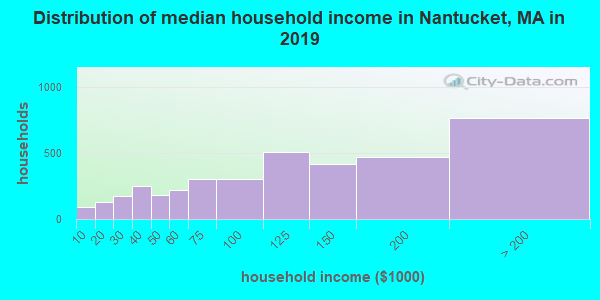 Nantucket County household income distribution in 2009