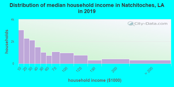 Natchitoches Parish household income distribution in 2009