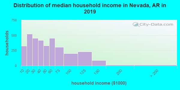 Nevada County household income distribution in 2009