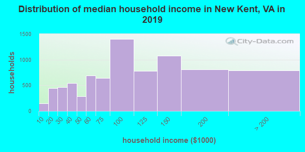 New Kent County household income distribution in 2009