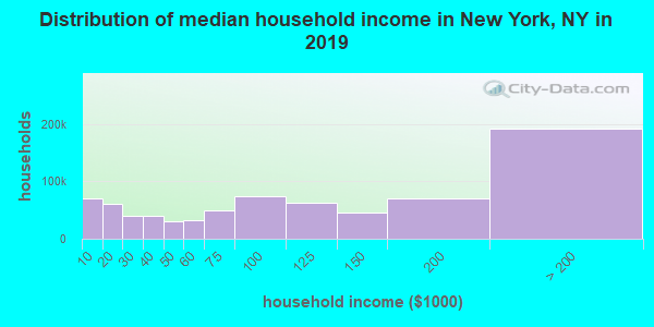 New York County household income distribution in 2009
