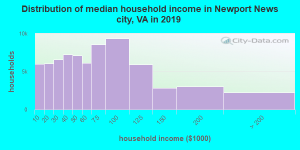 Newport News city household income distribution in 2009