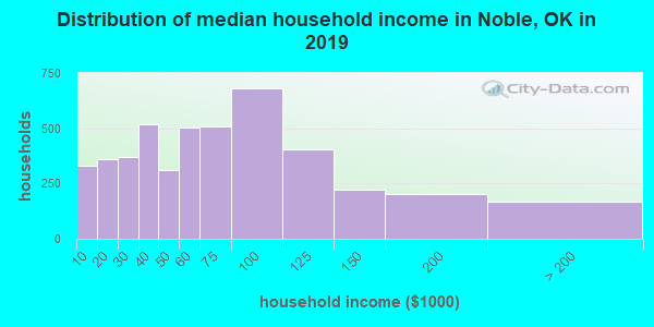 Noble County household income distribution in 2009