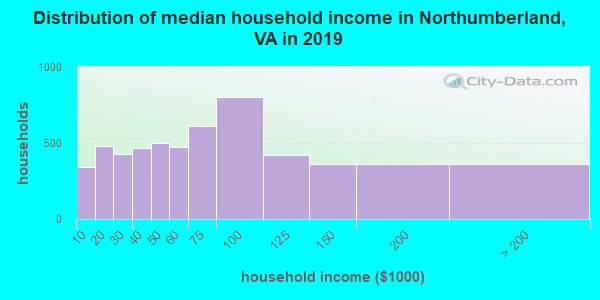 Northumberland County household income distribution in 2009