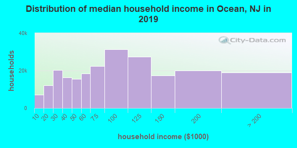 Ocean County household income distribution in 2009