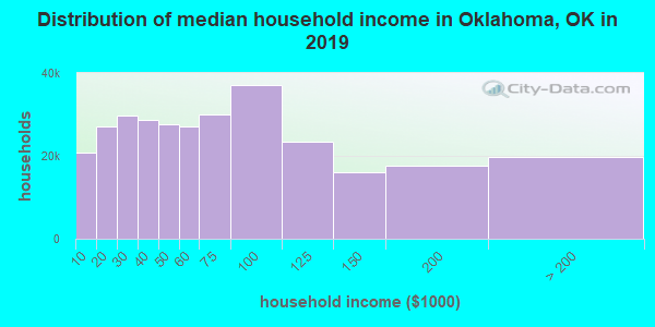Oklahoma County household income distribution in 2009