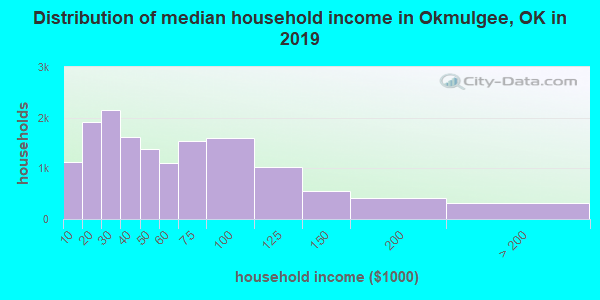 Okmulgee County household income distribution in 2009