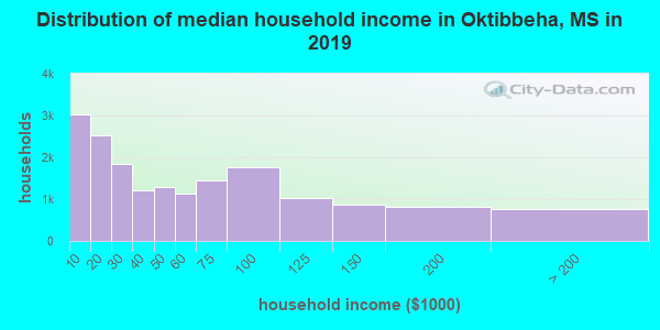 Oktibbeha County household income distribution in 2009