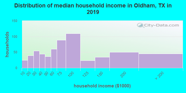 Oldham County household income distribution in 2009