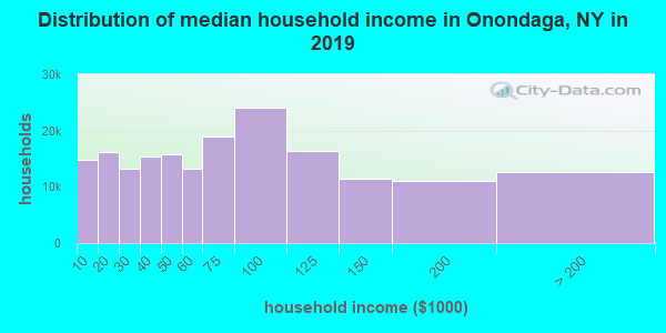 Onondaga County household income distribution in 2009