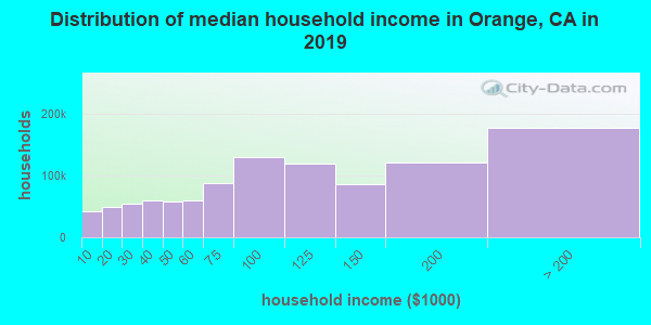 Distribution of median household income in Orange, CA in 2017