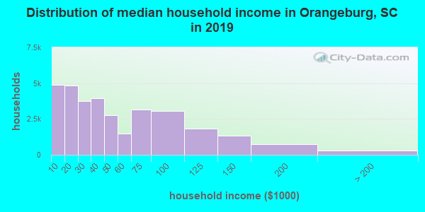 Distribution of median household income in Orangeburg, SC in 2017