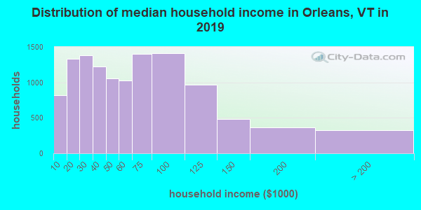Orleans County household income distribution in 2009