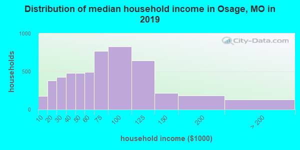 Osage County household income distribution in 2009