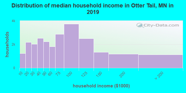 Otter Tail County household income distribution in 2009