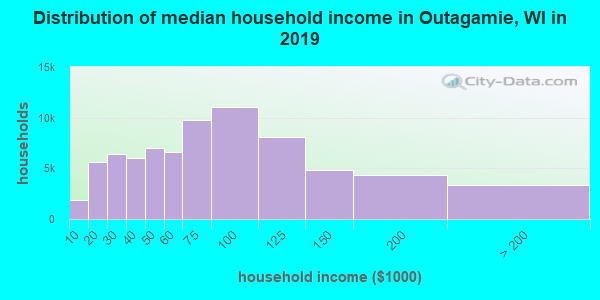 Outagamie County household income distribution in 2009