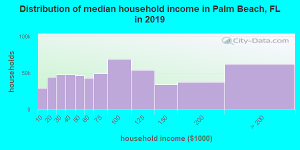 Palm Beach County household income distribution in 2009