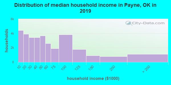 Payne County household income distribution in 2009