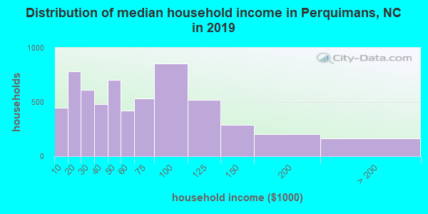 Distribution of median household income in Perquimans, NC in 2018