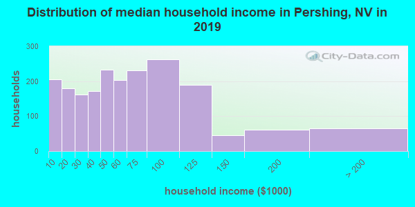 Pershing County household income distribution in 2009