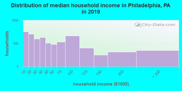 Philadelphia County household income distribution in 2009