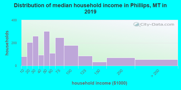 Distribution of median household income in Phillips, MT in 2017